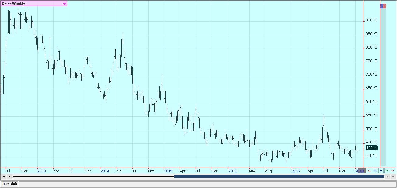 Weekly Chicago Hard Red Winter Wheat Futures