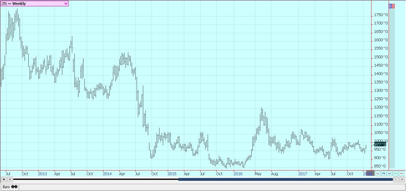 Weekly Chicago Soybeans Futures