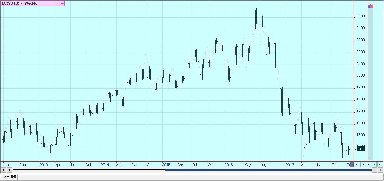 Weekly London Cocoa Futures