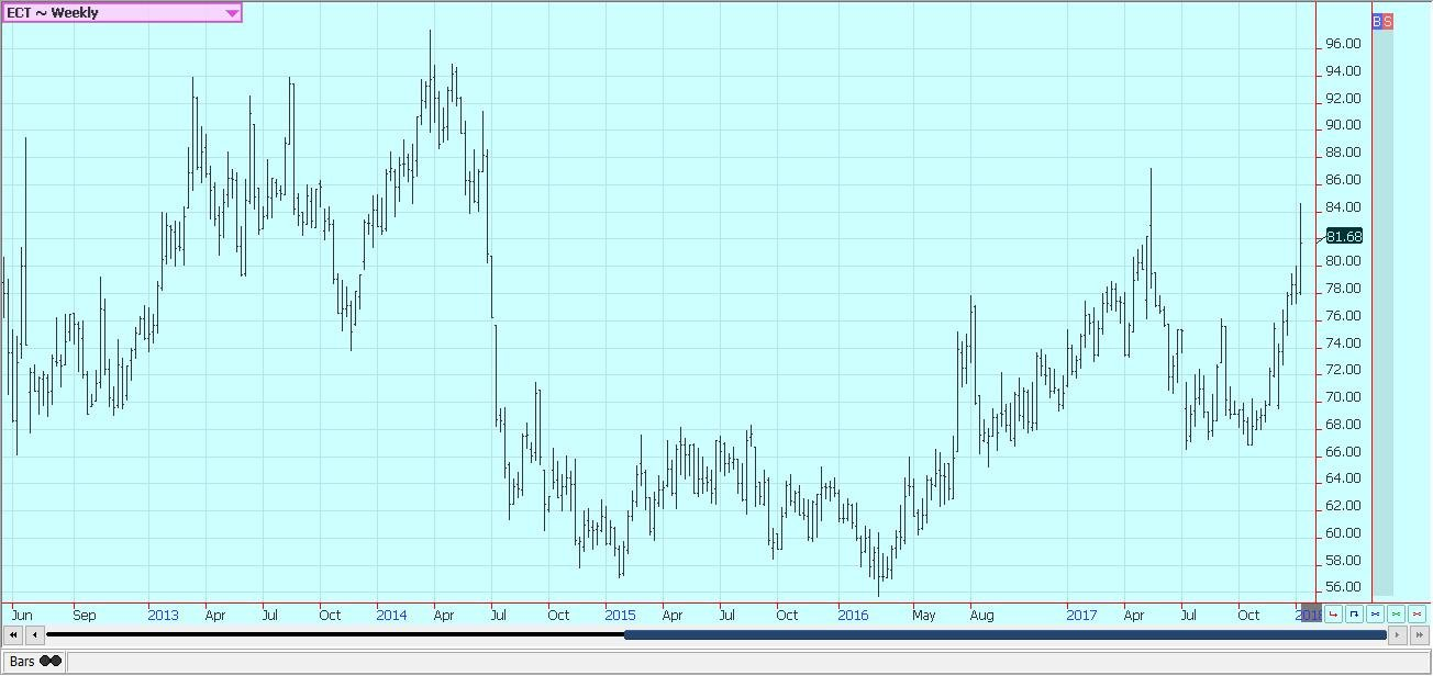 USDA weekly charts report a higher trade of wheat market for Chicago ...