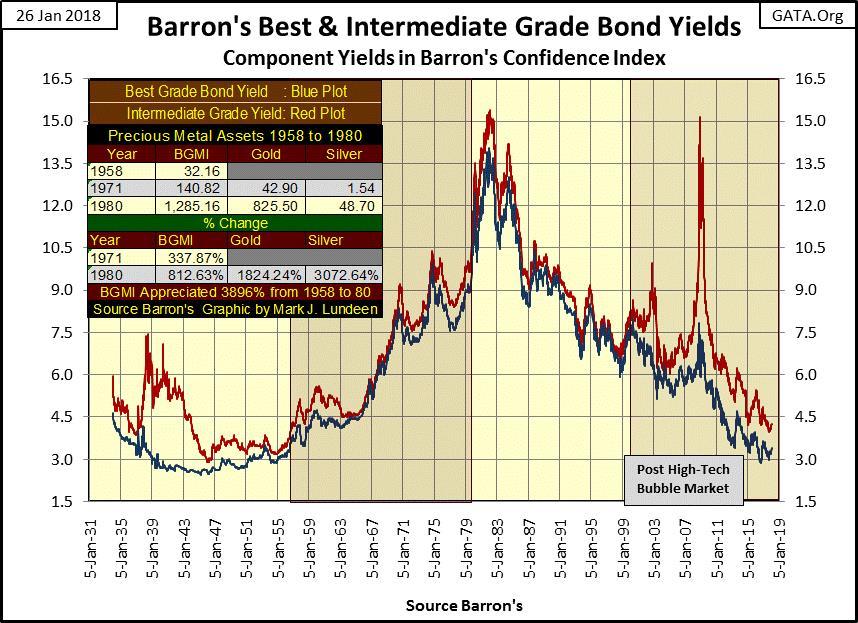 Barron's Best and Intermediate Grade Bond Yields