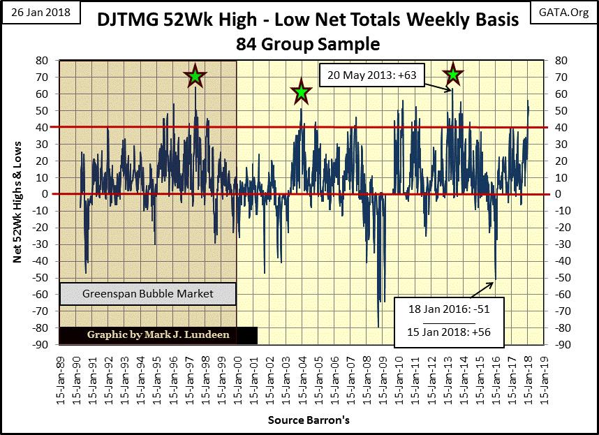 DJTMG 52 Wk High-Low Net Totals Weekly Basis