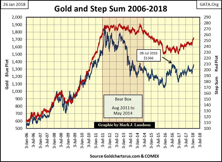 Gold's Step Sum 2006-2018