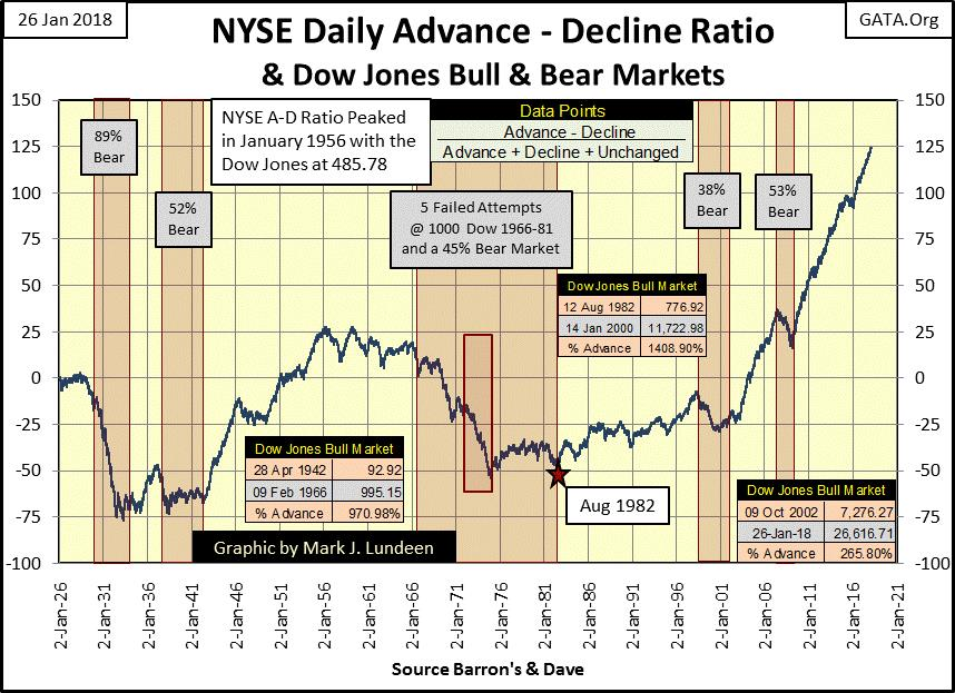 NYSE Daily Advance-Decline Ratio