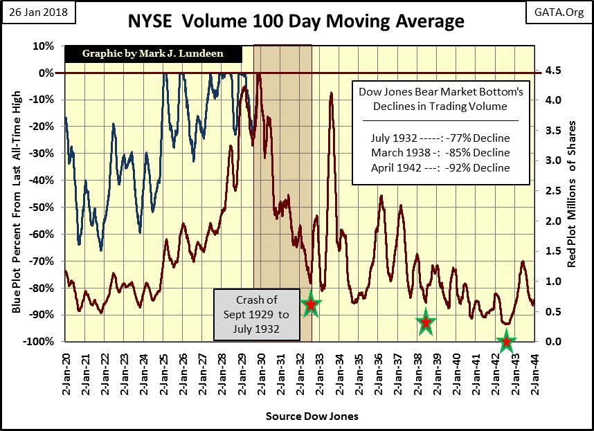 NYSE Volume 100 Day Moving Average