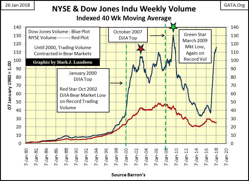 NYSE and Dow Jones Indu Weekly Volume