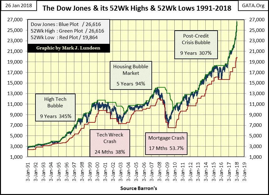 The Dow Jones and its 52-Wk Highs and 52-Wk Lows 1991-2018