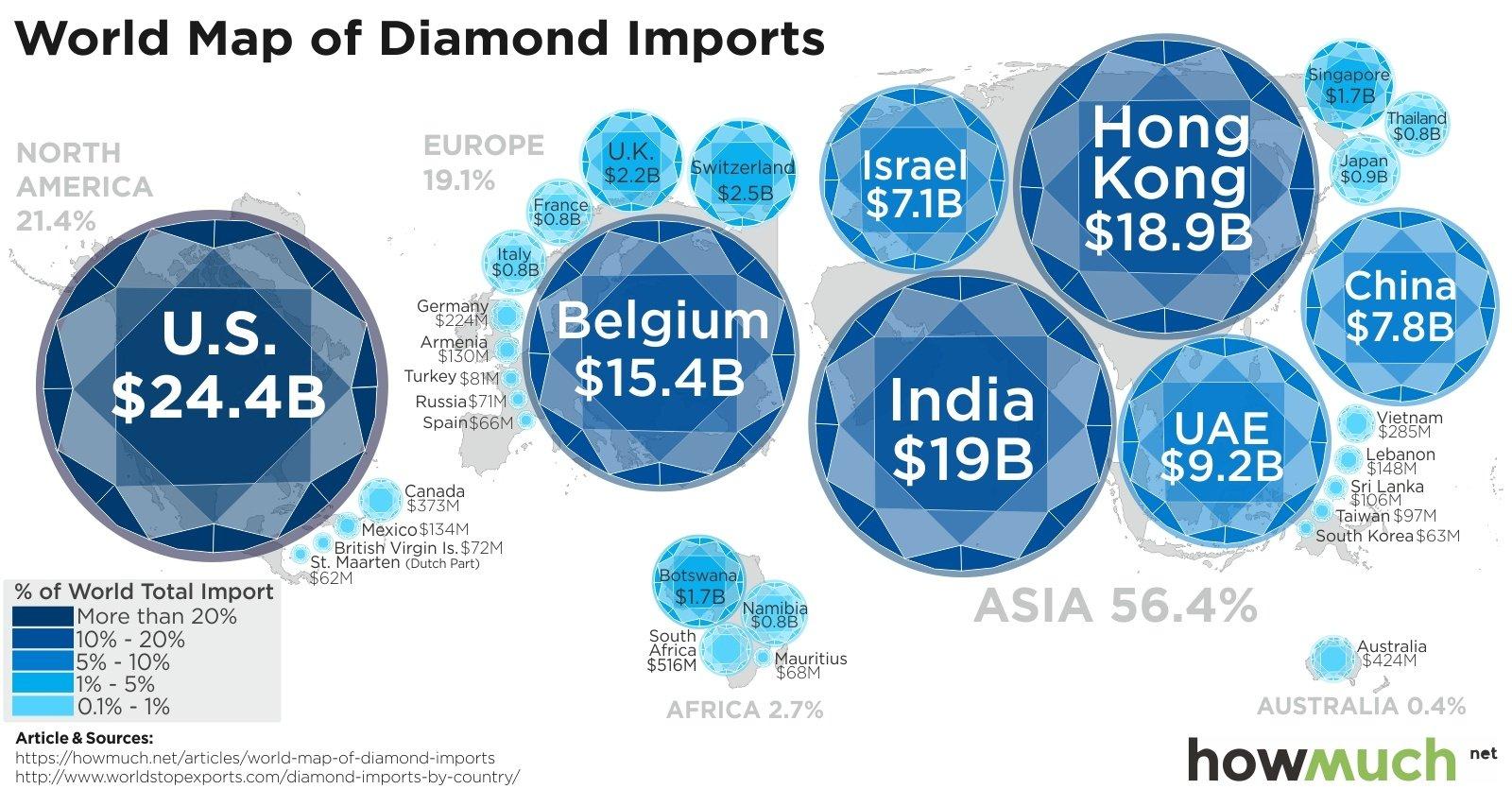 Diamond importers.