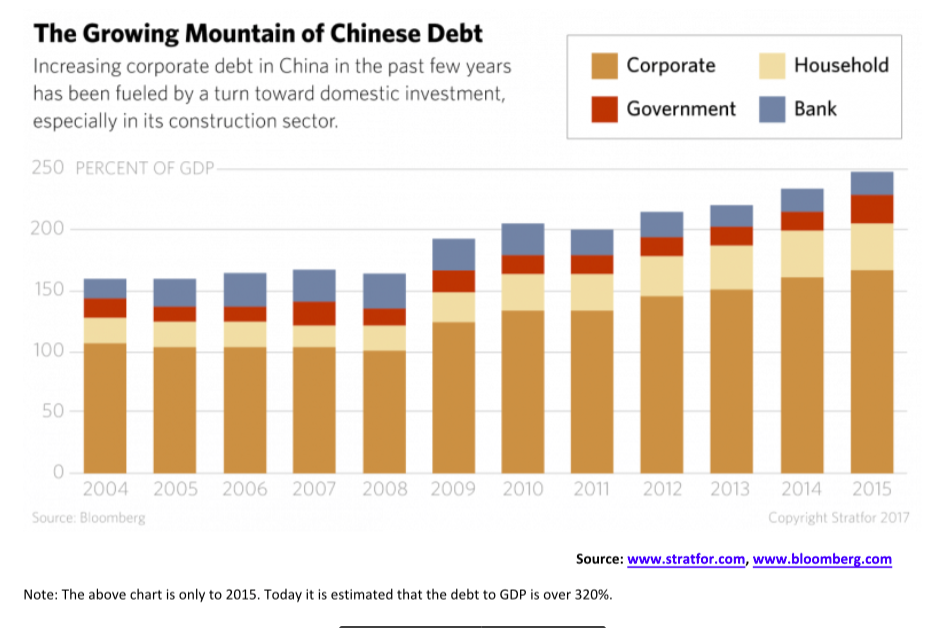 The Growing Mountain of Chinese Debt