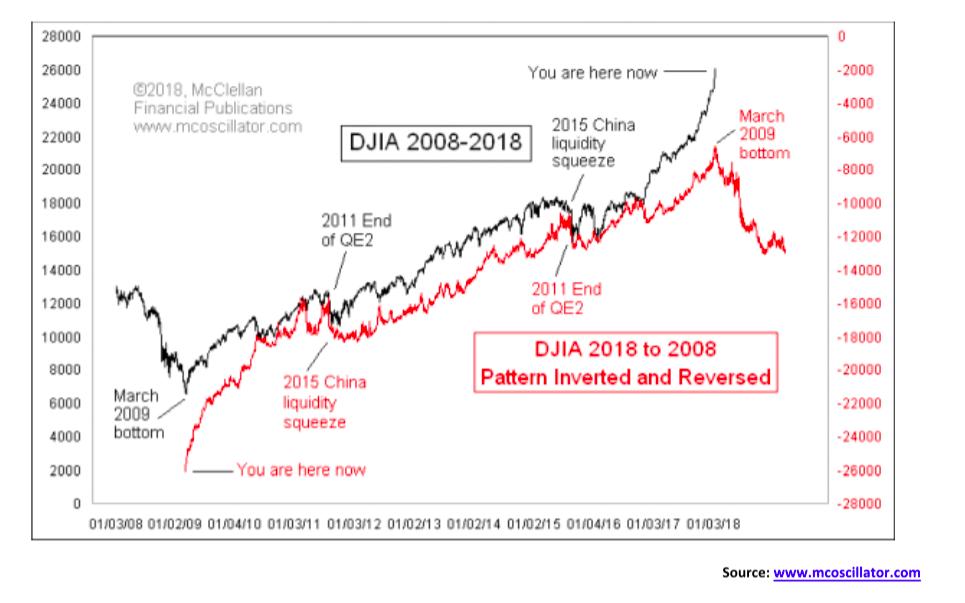 DJIA 2008-2018