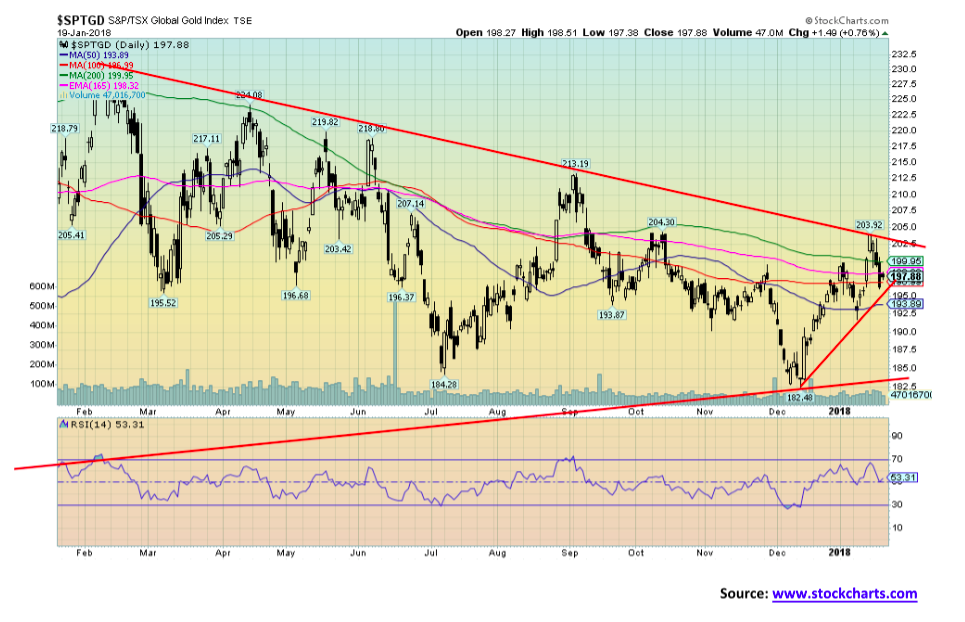 S&P/TSX Global Gold Index