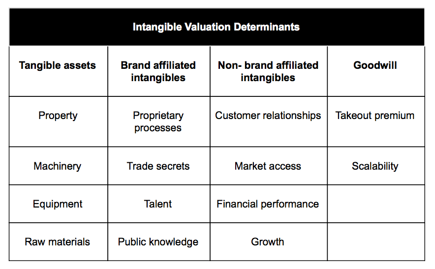 Intangible Valuation Determinants