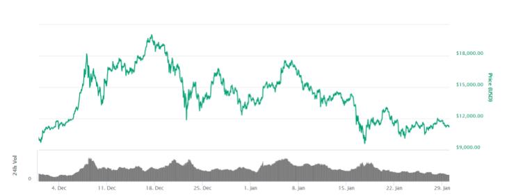 Bitcoin graph.