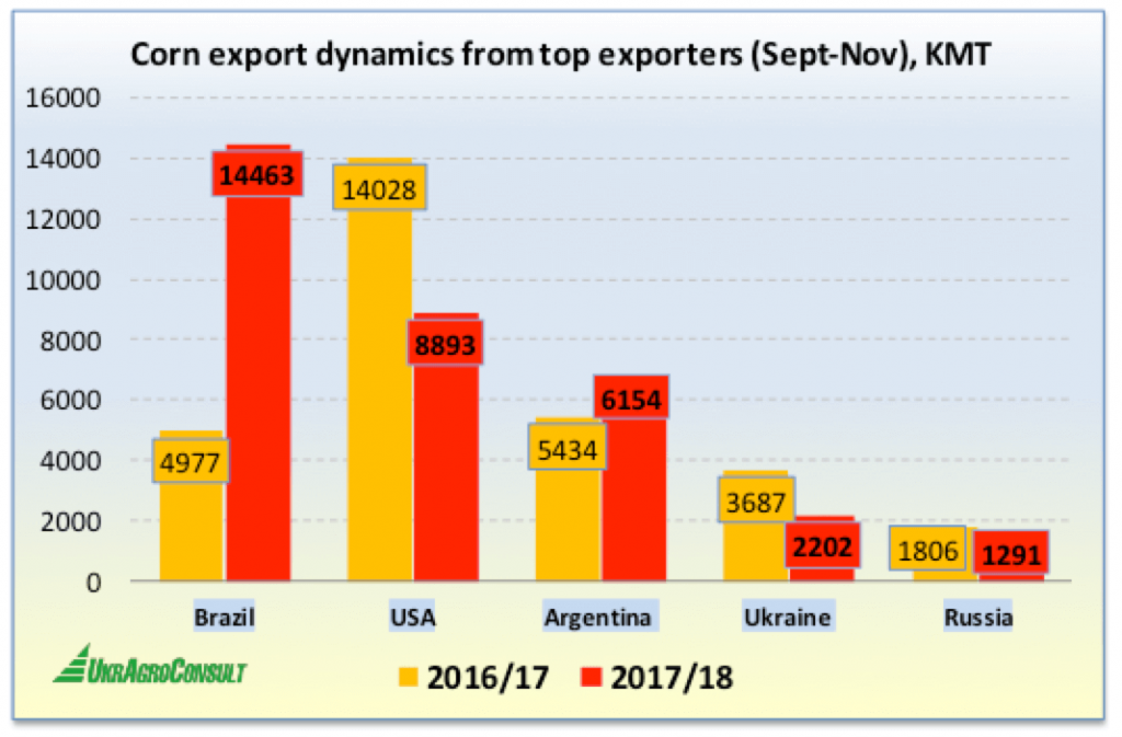 Corn export dynamics from top exporters