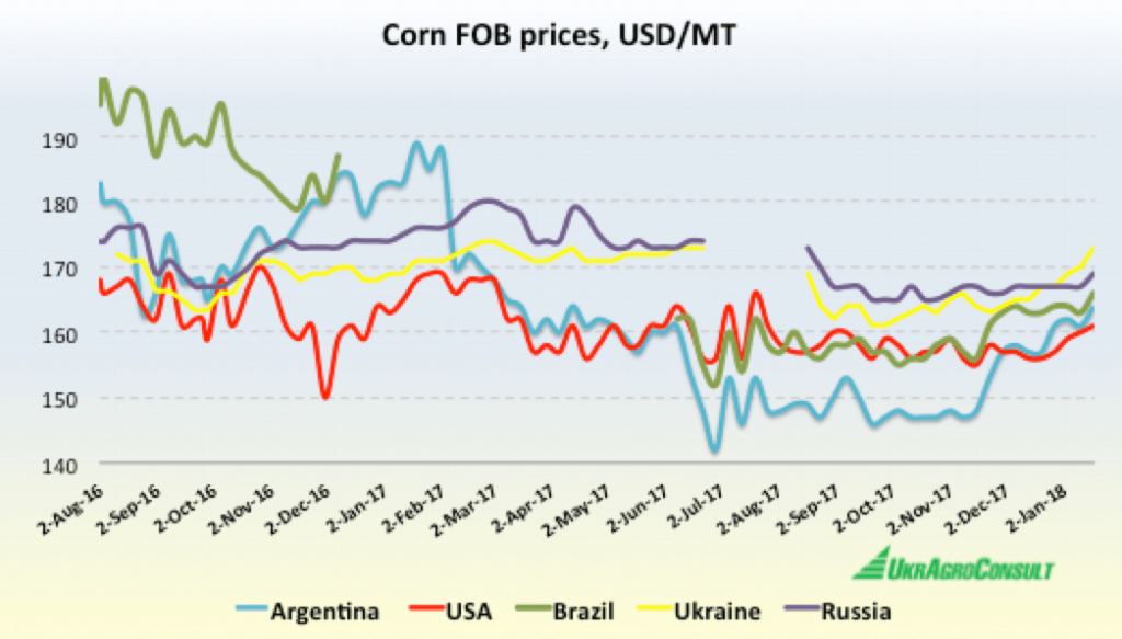 Ukraine and Russia face tough competition on world corn market