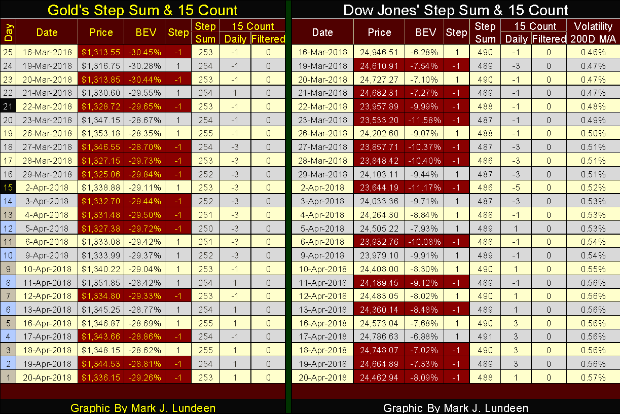 Gold's and Dow Jones' Step Sum and 15 Counts