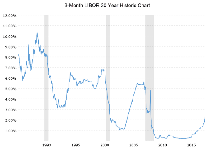 (Source: 3-Month LIBOR 30-Year Historic Chart)
