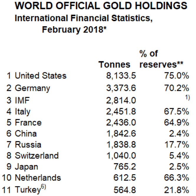 (Source: World Official Gold Holdings)