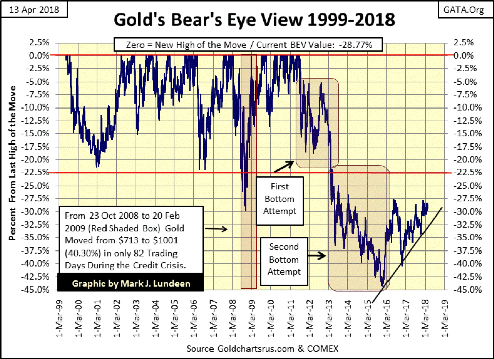 Gold's Bear's Eye View 1999-2018