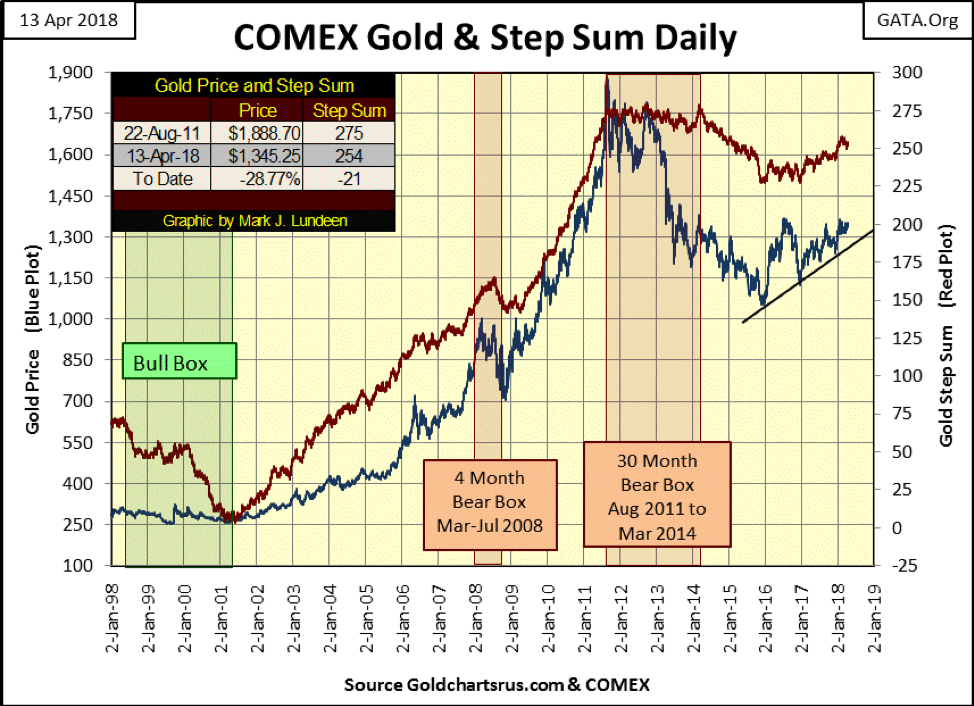 COMEX Gold & Step Sum Daily