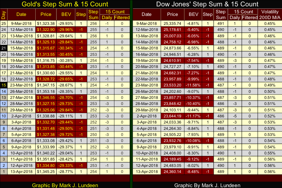Step Sum & 15 Count of Gold and Dow Jones