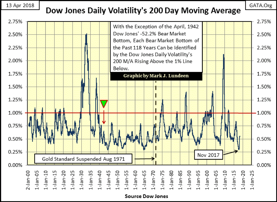 Dow Jones Daily Volatility's 200-Day Moving Average