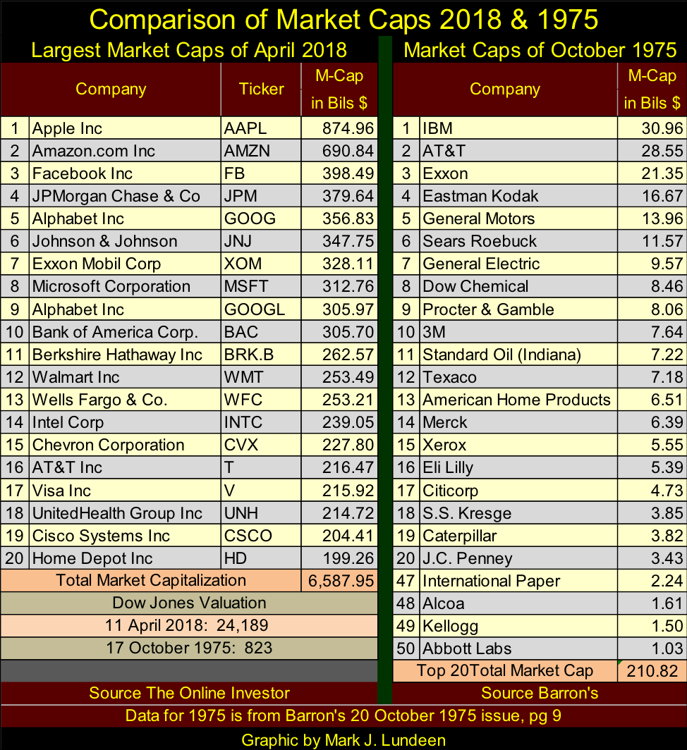 Comparison of Market Caps 2018 & 1975
