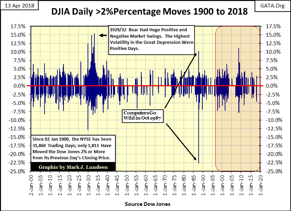 DJIA Daily >2% Percentage Moves 1900 to 2018