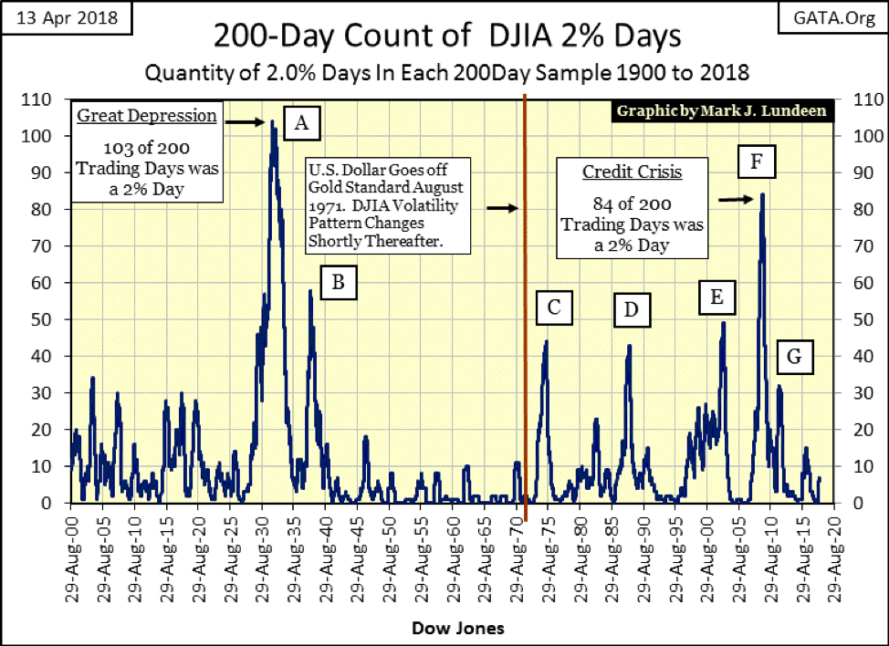 200-Day Count of DJIA 2% Days