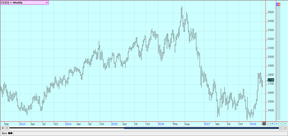 Weekly London Cocoa Futures © Jack Scoville