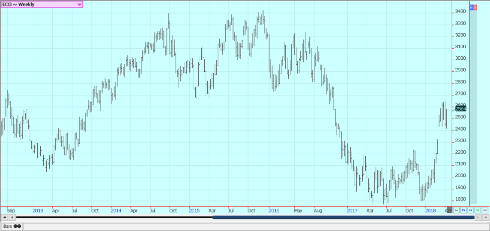 Weekly New York Cocoa Futures © Jack Scoville