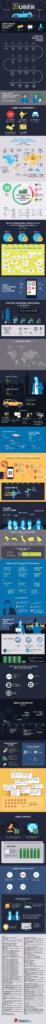 Uber funding infograph