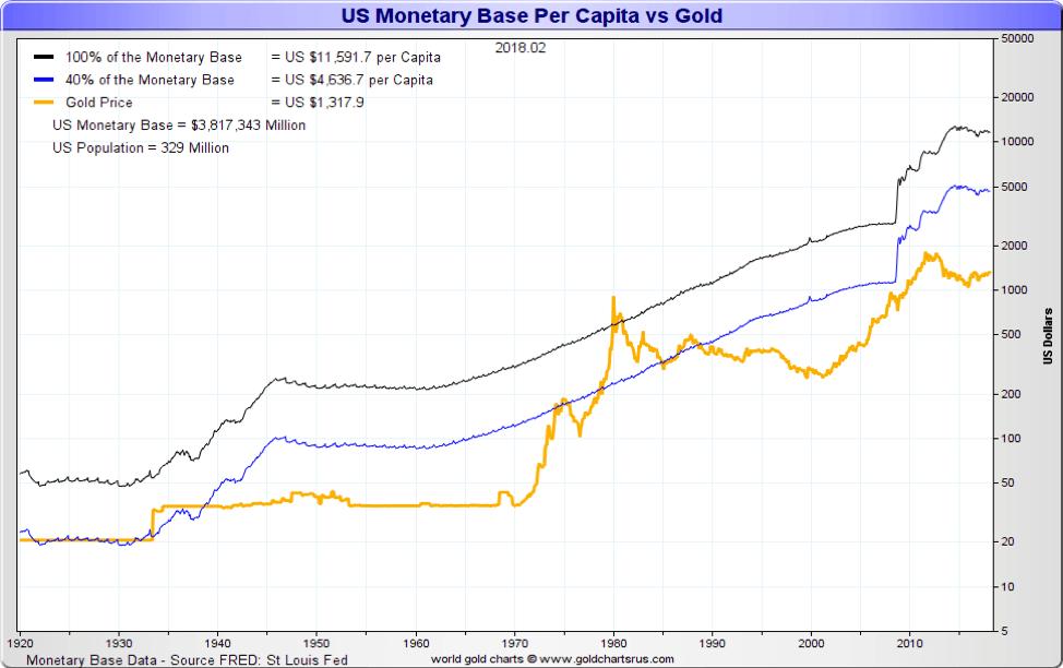 US Monetary Base Per Capita vs Gold