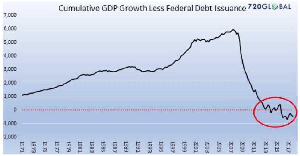 Cumulative GDP Growth Less Federal Debt Issuance