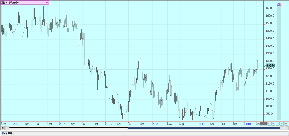 Weekly Chicago Rice Futures © Jack Scoville