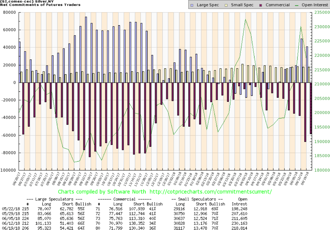The silver commercial COT improved this past week to 36% from 34%. This was in line with our expectations and with the improvement in the gold commercial COT. Long open interest rose roughly 1,000 contracts while short open interest fell about 8,000 contracts. This suggests the improvement was largely short covering rather than any new buying. Not surprisingly, the large speculators became more bearish and their COT slipped to 64% from 66% as they mostly covered longs. We are encouraged by the silver commercial COT. It never really turned negative, but the drop last week was of concern. It would be good to see further improvement this coming week. © David Chapman