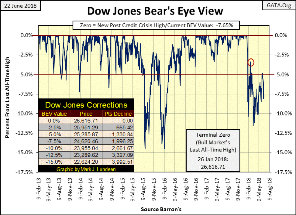 Here's the Dow Jones in Open, High, Low and Close bars going back to last December. From December to its high on January 26th, the venerable Dow Jones moved up with authority. Look at the Dow's last four trading weeks (box), the only bullish week was three weeks ago, with the last two weeks seeing the Dow Jones do little else than lose ground to Mr Bear. On the plus side for the bulls we've seen no Dow Jones 2% days since early April. © Mark Lundeen
