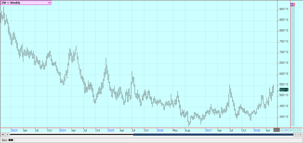 Weekly Chicago Soft Red Winter Wheat Futures © Jack Scoville