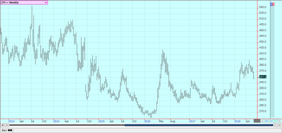 Weekly Chicago Soybean Meal Futures © Jack Scoville