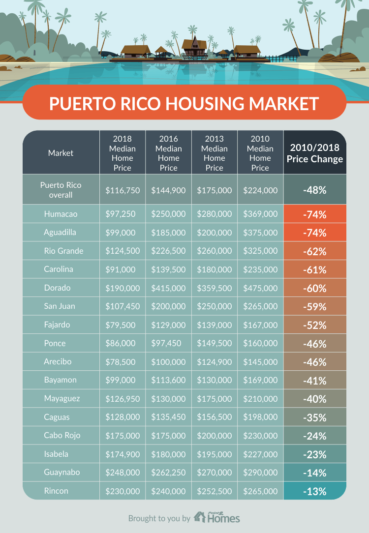 Puerto Rico real estate market