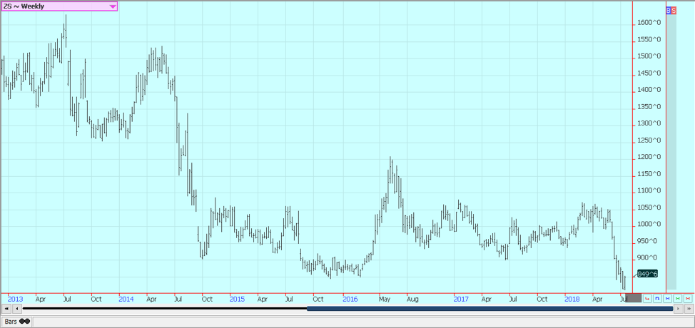 Weekly Chicago Soybeans Futures © Jack Scoville