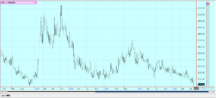 Weekly New York Arabica Coffee Futures
