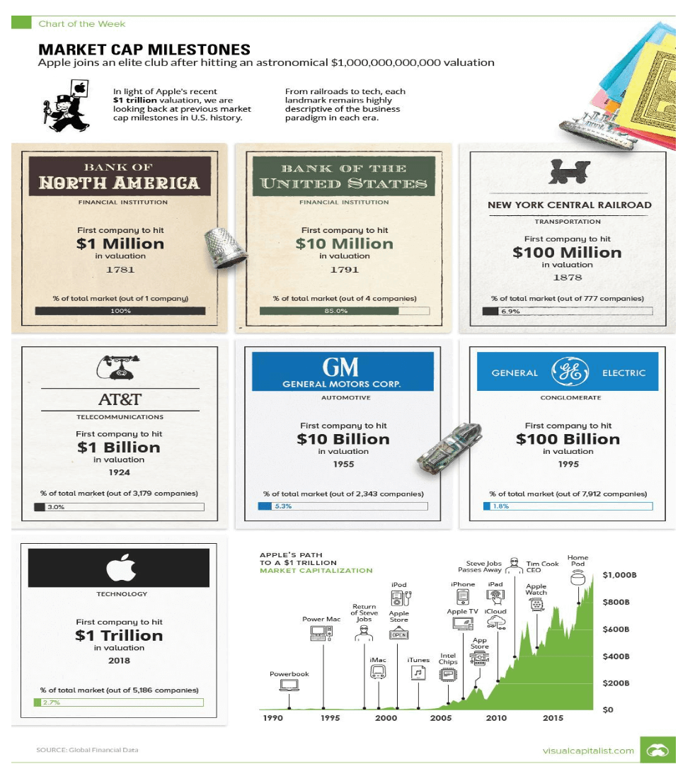 market cap milestones