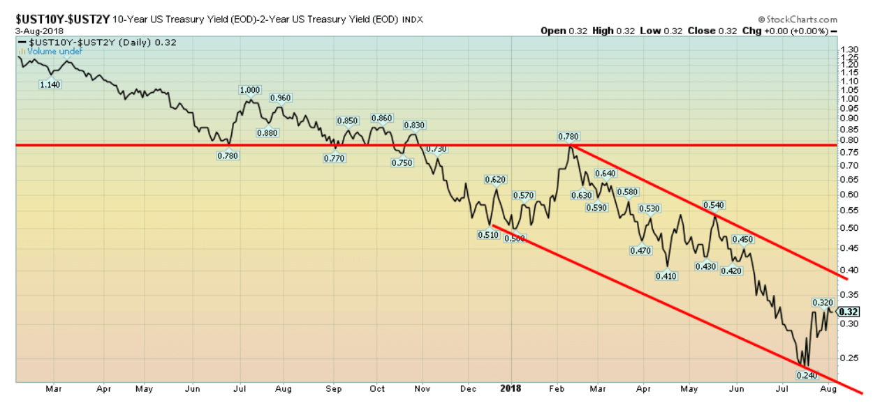 2 year us treasury yield