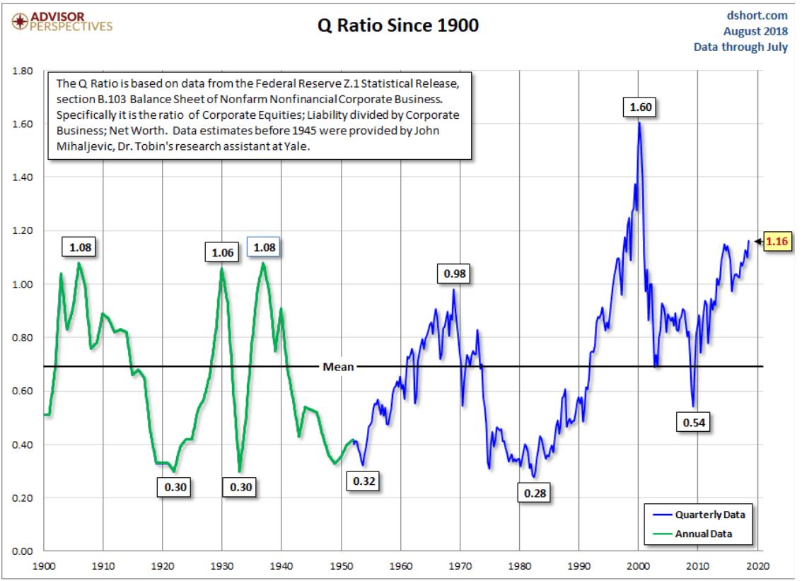 q ratio chart