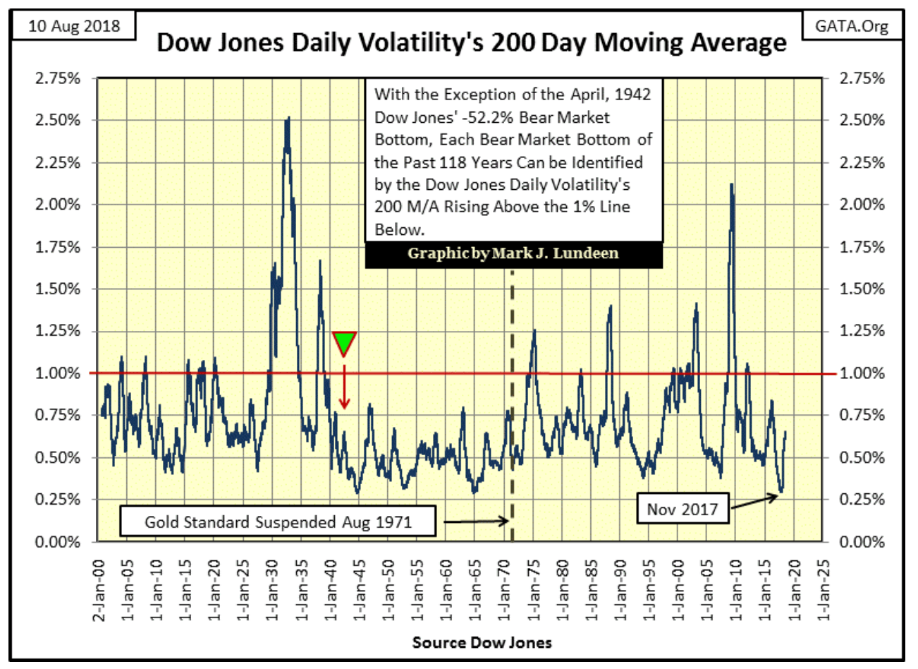 dow jones daily volatility