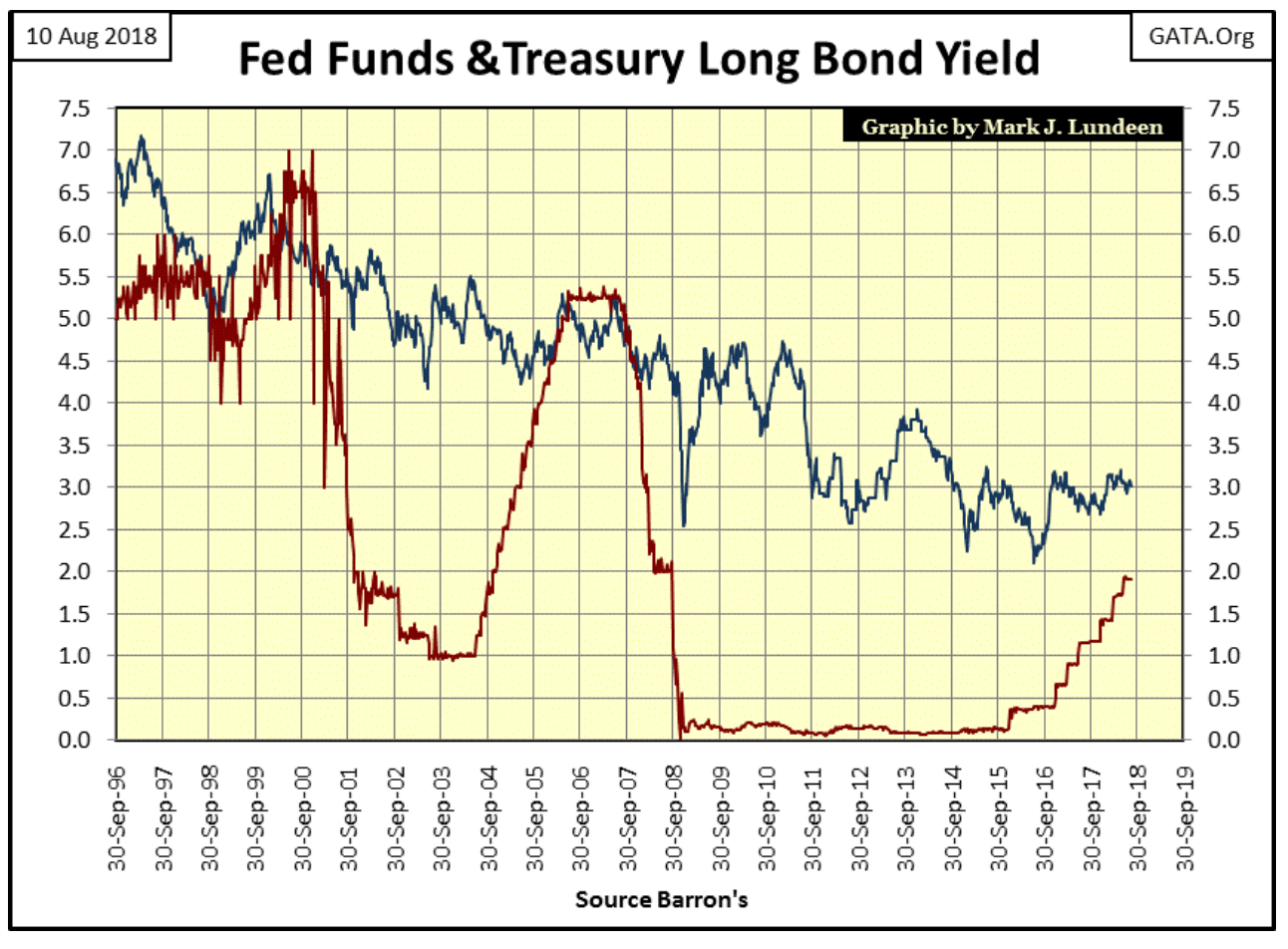 fed funds treasury long bond yield