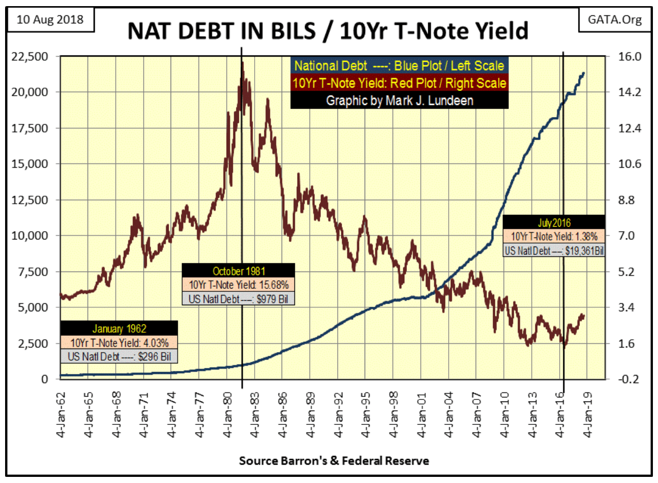 nat debt in bils