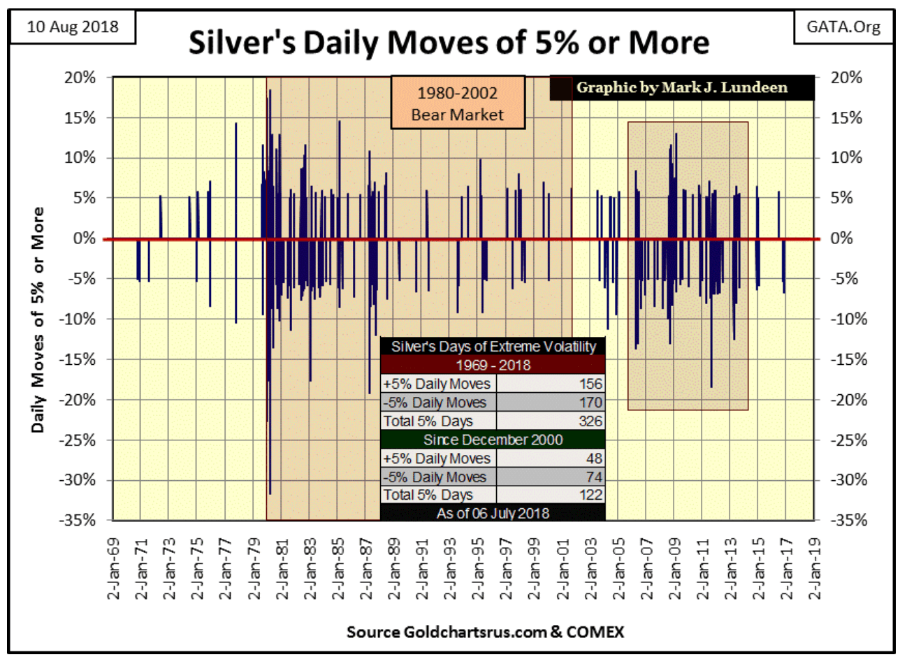 silver daily moves