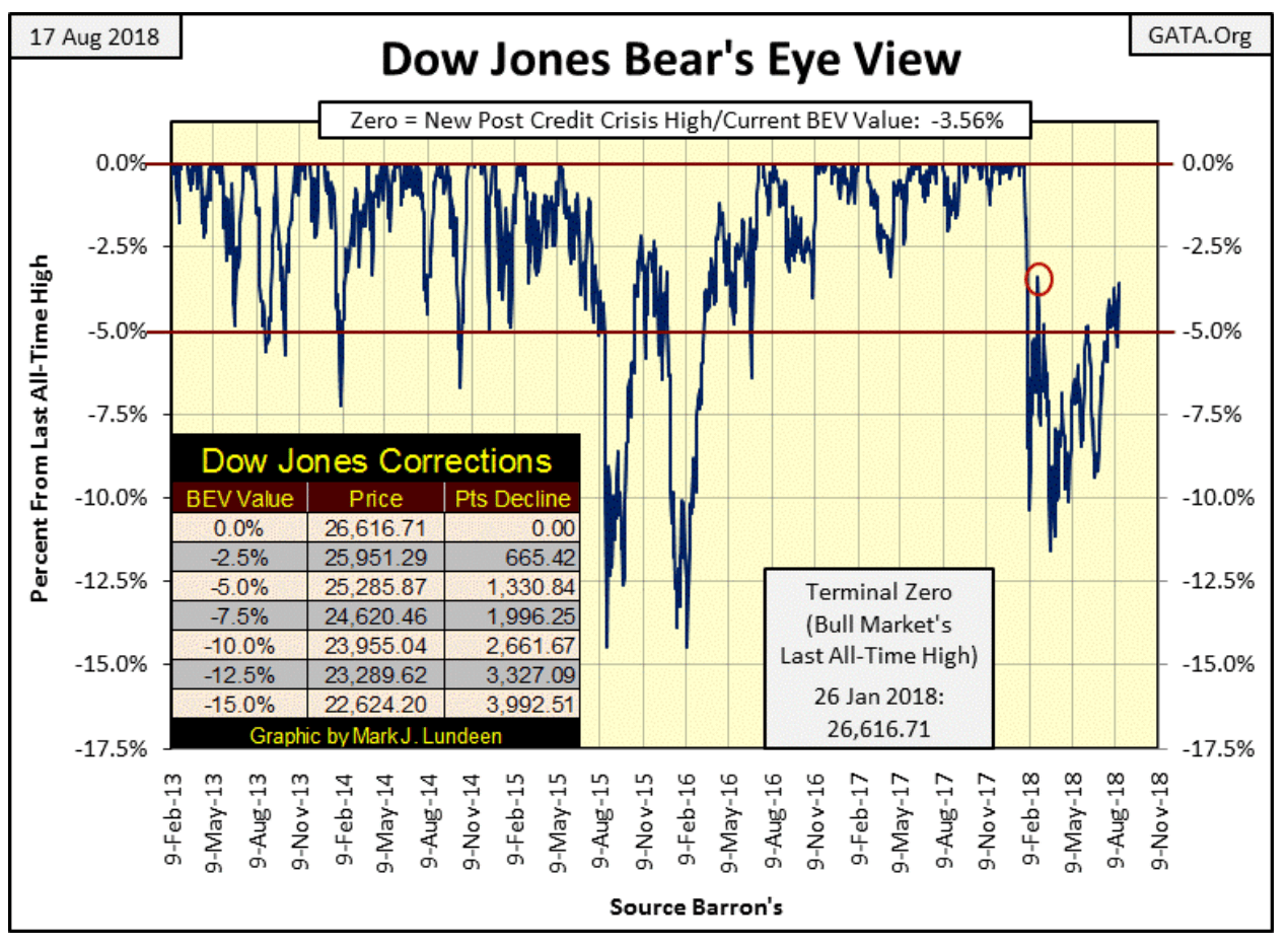 dow jones bears eye view
